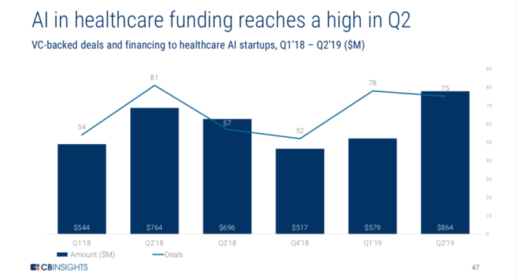 AI-Healthcare-Funding-Q2-2019-735x394